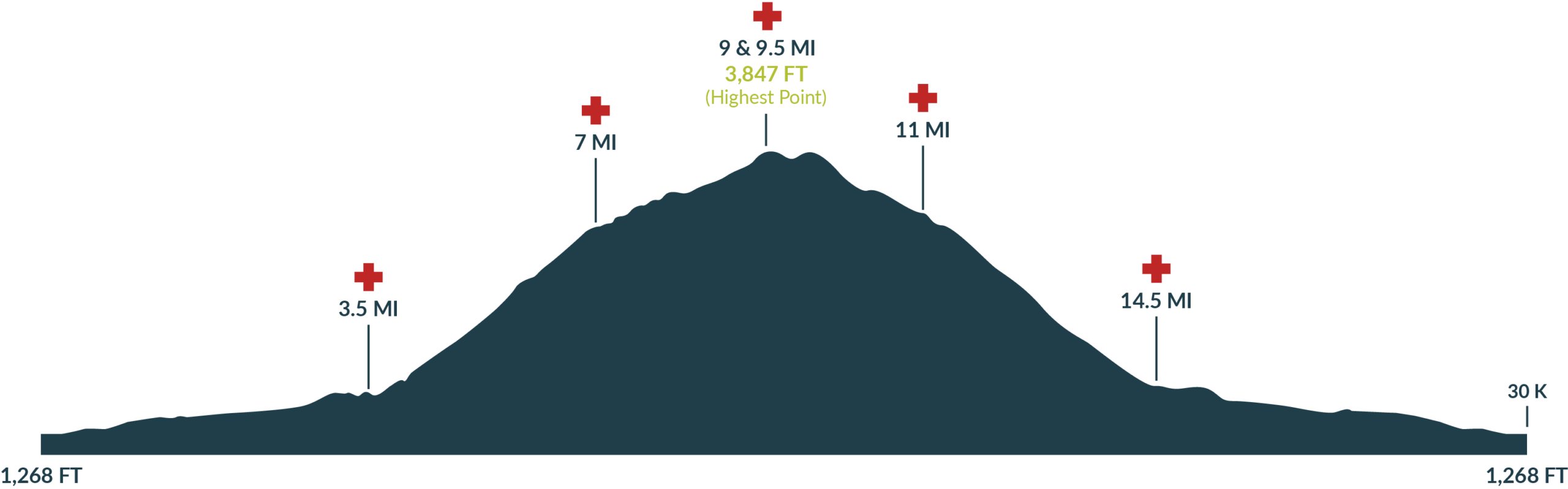 Oakridge Triple Summit Challenge Dead Mountain Race Profile 2020